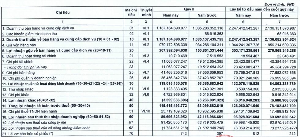 Tiết giảm chi phí, Xi măng Bỉm Sơn (BCC) báo lãi 6 tháng tăng 60% so với cùng kỳ, vượt 13% kế hoạch năm - Ảnh 1.