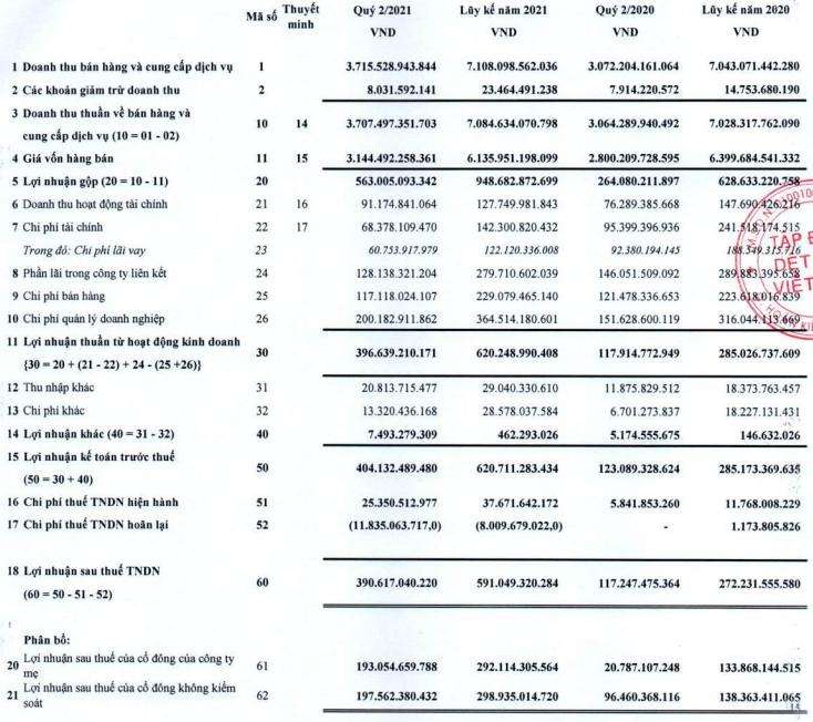 Vinatex (VGT): Dệt may phục hồi, quý 2 báo lãi kỷ lục 390 tỷ đồng, 6 tháng hoàn thành 90% kế hoạch lợi nhuận năm - Ảnh 1.