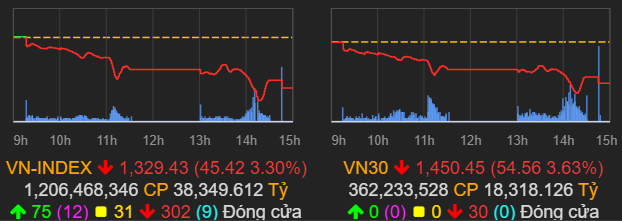 """VN-Index giảm mạnh nhất trong hơn 1 tháng, vốn hóa HoSE bị """"thổi bay"""" 171.000 tỷ đồng - Ảnh 1."""