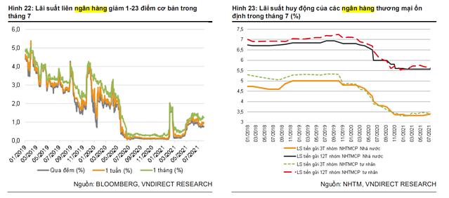 NHNN sẽ linh hoạt hơn chính sách tiền tệ hỗ trợ tăng trưởng? - Ảnh 1.