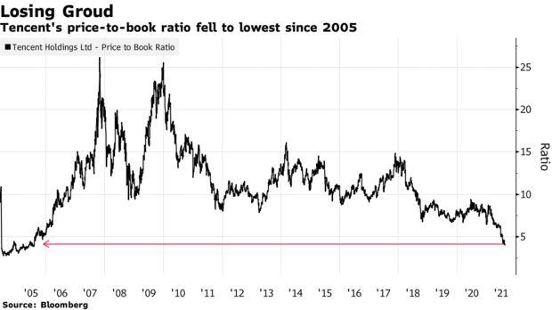 1.500 tỷ USD vốn hóa bốc hơi, từ Tencent đến Alibaba đều chạm đáy nhưng dòng vốn vẫn tiếp tục tháo chạy, cảnh báo điều tồi tệ nhất vẫn chưa tới - Ảnh 1.
