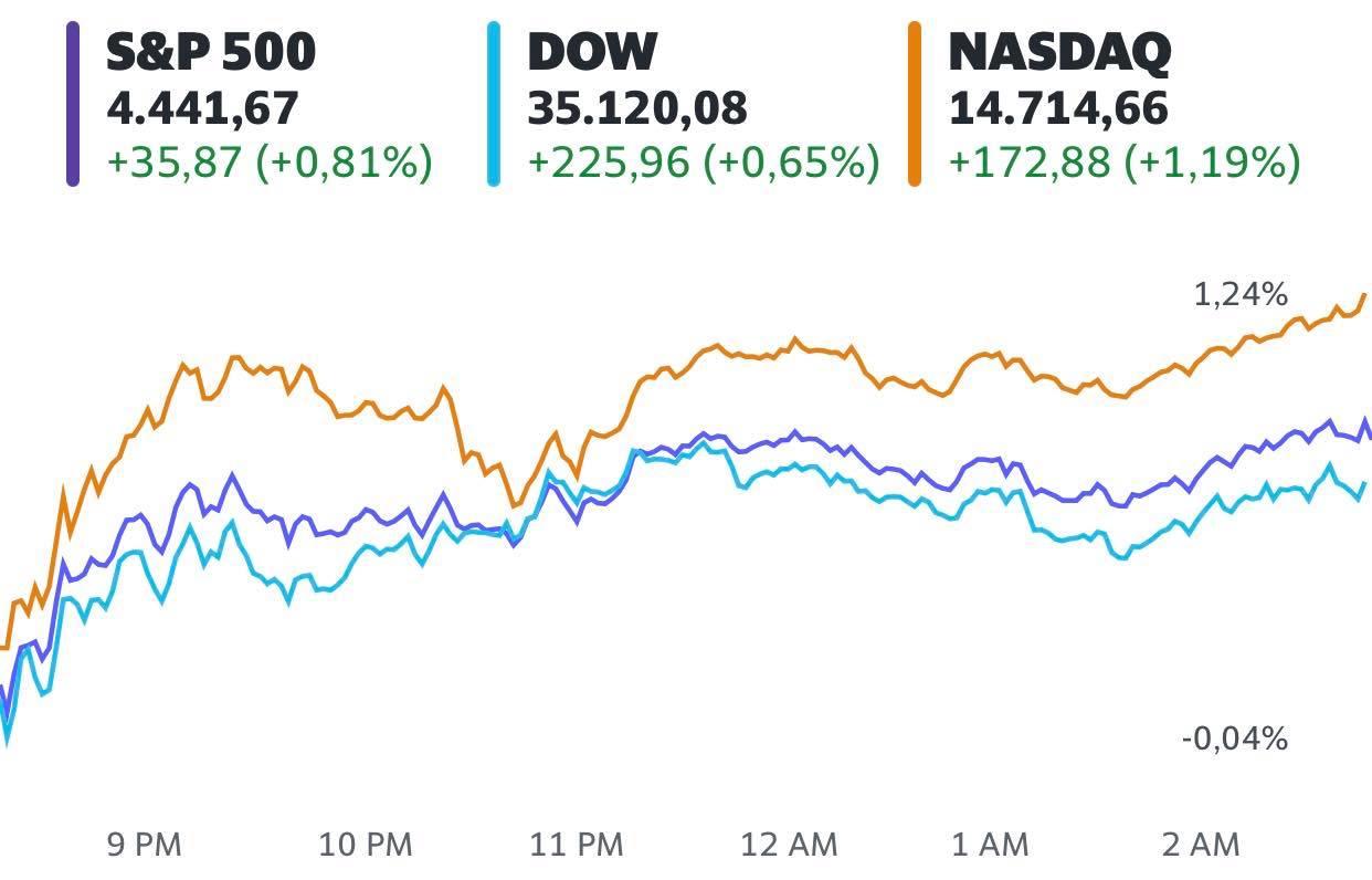 Phố Wall hồi phục nhờ cổ phiếu công nghệ, Dow Jones tăng hơn 200 điểm  - Ảnh 1.