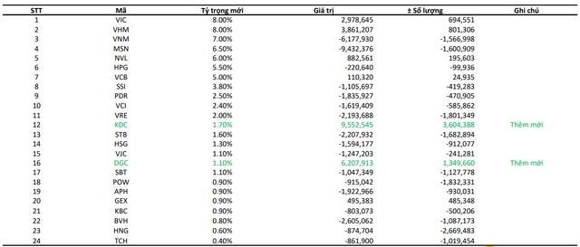 Hai quỹ ETF ngoại sẽ thêm mới VCI, KDC và DGC trong kỳ cơ cấu tháng 9? - Ảnh 2.