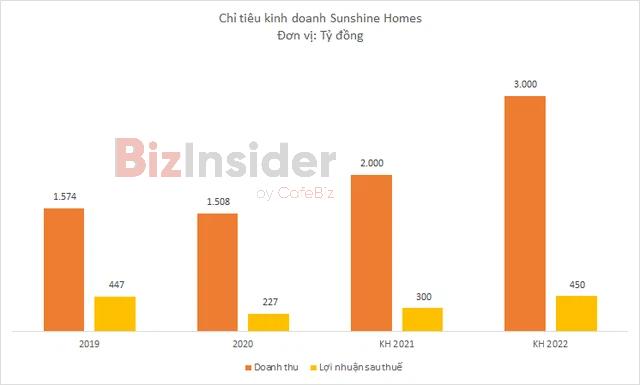 Sunshine Homes có gì hot mà vừa lên sàn đã đưa Chủ tịch Đỗ Anh Tuấn lọt top 10 người giàu nhất sàn chứng khoán? - Ảnh 4.