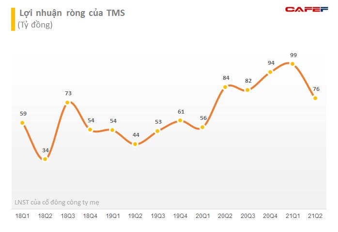 Công ty của Chủ tịch Transimex (TMS) mua thành công 3,45 triệu cổ phiếu TMS - Ảnh 2.
