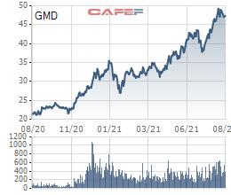 Kim VietNam Growrh Equity Fund liên tục giảm sở hữu tại Gemadept (GMD), ước tính đã bán ra 1,8 triệu cổ phiếu GMD - Ảnh 2.