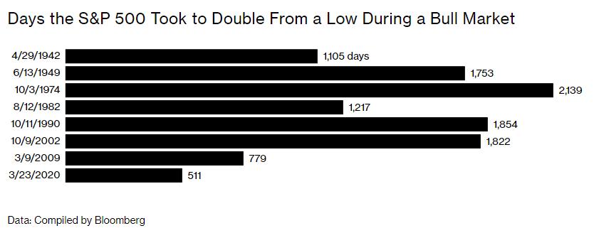 Phố Wall thời đại dịch: Chứng khoán vẫn tăng gấp đôi bất chấp Covid hoành hành, nghịch lý khiến những nhà đầu tư kỳ cựu nhất cũng phải ngã ngửa - Ảnh 1.