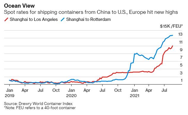 Chuỗi cung ứng bế tắc và tình hình chỉ tệ hơn chứ không khá lên: Doanh nghiệp kêu trời, kinh tế thế giới chuẩn bị cho cú sốc lạm phát - Ảnh 1.