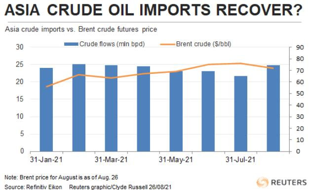 Nhập khẩu xăng dầu của Việt Nam tăng gần 10% trong tháng 7 - Ảnh 1.