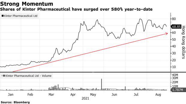 Cổ phiếu của 1 công ty dược tăng 580%, được dự báo sẽ còn tăng tiếp - Ảnh 1.
