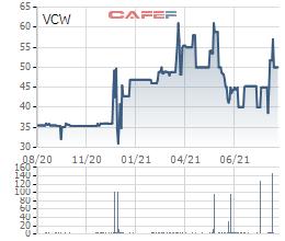 Hạ tầng Gelex đã mua 1,5 triệu cổ phiếu Đầu tư Nước sạch Sông Đà (VCW) - Ảnh 1.