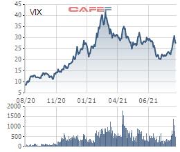 Chứng khoán VIX (VIX) chốt danh sách phát hành gần 147 triệu cổ phiếu trả cổ tức và chào bán cho cổ đông hiện hữu - Ảnh 1.