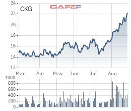 CKG: Cổ phiếu tăng đều, lãnh đạo tiếp tục bán ra hơn 1,3 triệu cổ phiếu - Ảnh 1.