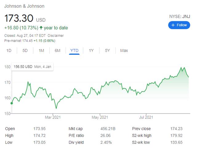 Vaccine Covid-19 - Cú đổi đời ngoạn mục của các hãng dược: Giá cổ phiếu Moderna tăng không điểm dừng, Pfizer đã giàu nay còn giàu hơn - Ảnh 4.
