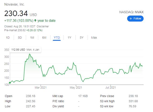 Vaccine Covid-19 - Cú đổi đời ngoạn mục của các hãng dược: Giá cổ phiếu Moderna tăng không điểm dừng, Pfizer đã giàu nay còn giàu hơn - Ảnh 7.