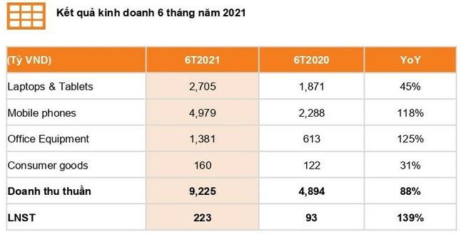 Digiworld kỳ vọng lợi nhuận quý 3 đạt 121 tỷ đồng, tăng trưởng 61% so với cùng kỳ 2020 - Ảnh 1.
