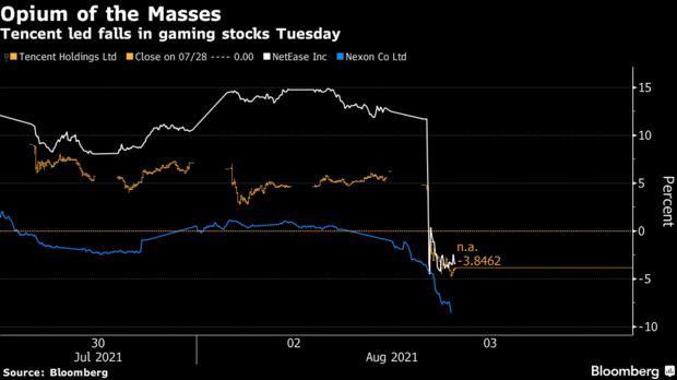 Cổ phiếu Tencent lại lao dốc sau khi truyền thông gọi game online là thuốc phiện - Ảnh 1.