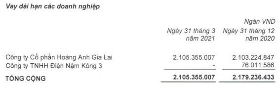 Cấn trừ công nợ sau thương vụ bán 20.744 ha đất, HAGL Agrico (HNG) còn nợ Thagrico hơn 1.265 tỷ đồng - Ảnh 2.