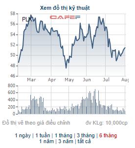 Cổ đông chiến lược Nhật Bản tiếp tục đăng ký mua thêm 8 triệu cổ phiếu của Petrolimex - Ảnh 1.