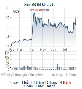 Chủ tịch HĐQT Tập đoàn Nam Mê Kông đã mua xong 16 triệu cổ phiếu VC3 - Ảnh 1.