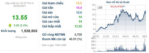 Mía đường Lam Sơn (LSS) chỉ bán thành công hơn 36% lượng cổ phiếu quỹ đăng ký, thu về gần 11 tỷ đồng - Ảnh 1.