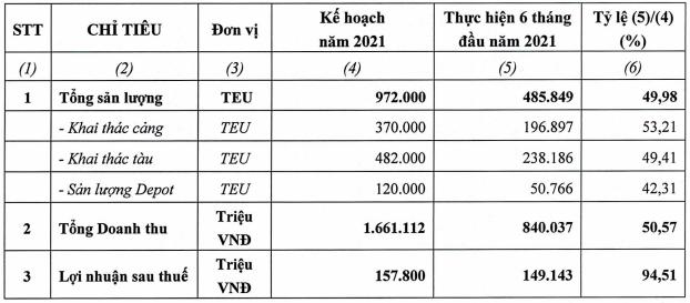 Nửa năm hoàn thành 94% kế hoạch LNST, Hải An (HAH) thông qua nghị quyết đóng mới 2 tàu và mua lại 2 tàu container - Ảnh 1.