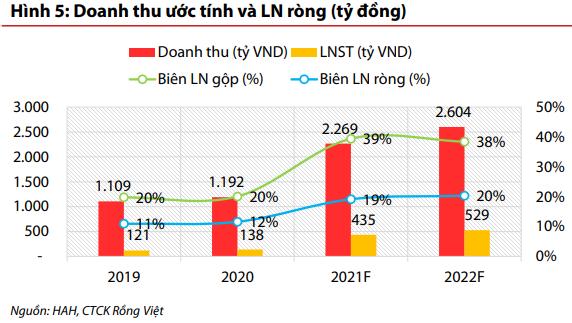 Nửa năm hoàn thành 94% kế hoạch LNST, Hải An (HAH) thông qua nghị quyết đóng mới 2 tàu và mua lại 2 tàu container - Ảnh 2.