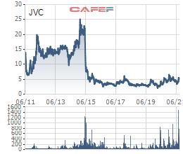 Pyn Elite Fund bán bớt gần 1,6 triệu cổ phiếu Y tế Việt Nhật (JVC)  - Ảnh 1.
