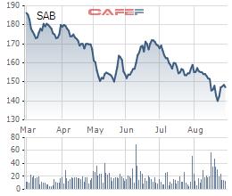 Cổ phiếu Sabeco giảm sâu xuống dưới 150.000 đồng/cp, khoản đầu tư 5 tỷ USD để nắm quyền chi phối của tỷ phú Thái đã bốc hơi phân nửa giá trị sau gần 4 năm - Ảnh 1.