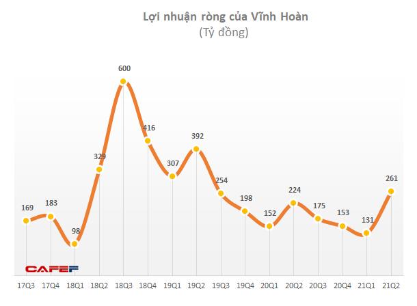 Vĩnh Hoàn (VHC): Cổ phiếu bứt phá, nhiều lãnh đạo bán ra lượng lớn cổ phần đang sở hữu - Ảnh 2.