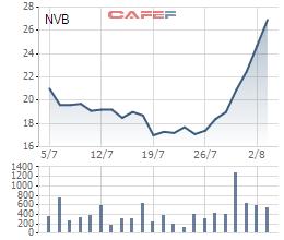 Một cổ phiếu ngân hàng tăng gần 60% sau hơn 1 tuần - Ảnh 1.