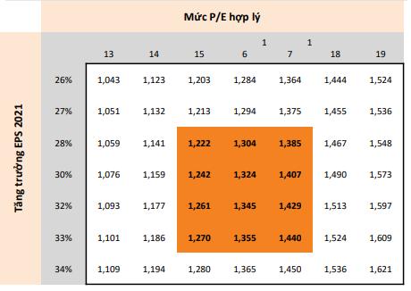 """Mirae Asset: """"Định giá thị trường đã quay về mức hấp dẫn, VN-Index dao động trong khoảng 1.222 - 1.440 điểm nửa cuối năm 2021 - Ảnh 2."""