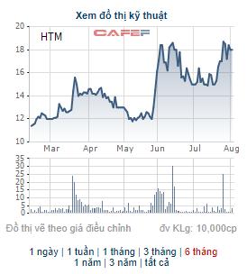 Công ty An Phú vừa chi 224 tỷ đồng mua thêm hơn 10 triệu cổ phiếu của Hapro - Ảnh 1.