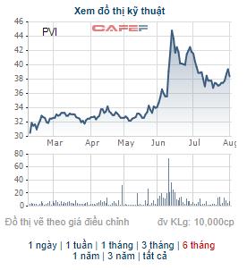 HDI Global SE lại đăng ký bán bớt 14 triệu cổ phiếu PVI - Ảnh 1.