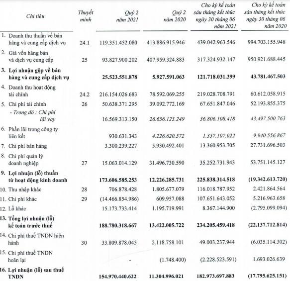 Liên tục bán vốn sau lùm xùm truy thu thuế đến 400 tỷ đồng, Thuduc House (TDH) lãi đột biến 140 tỷ sau 6 tháng và xoá sạch lỗ luỹ kế - Ảnh 1.