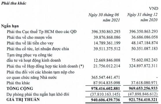 Liên tục bán vốn sau lùm xùm truy thu thuế đến 400 tỷ đồng, Thuduc House (TDH) lãi đột biến 140 tỷ sau 6 tháng và xoá sạch lỗ luỹ kế - Ảnh 3.