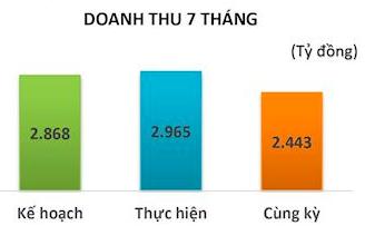 TNG: Tình trạng thiếu vỏ container và giá cước tăng cao tác động làm giảm doanh thu tháng 7/2021 - Ảnh 2.