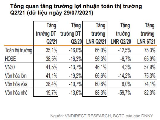 VNDIRECT: Định giá chứng khoán Việt Nam đã trở nên hấp dẫn, giờ là lúc thích hợp để lựa chọn cổ phiếu cho năm 2022 - Ảnh 3.