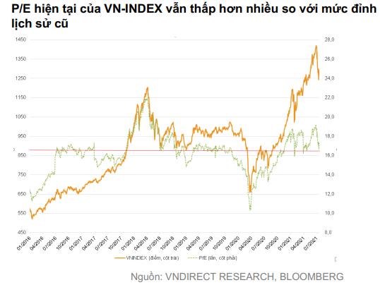 VNDIRECT: Định giá chứng khoán Việt Nam đã trở nên hấp dẫn, giờ là lúc thích hợp để lựa chọn cổ phiếu cho năm 2022 - Ảnh 4.