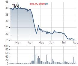 Yeah1 (YEG): Từng chi đến 50.000 đồng/cp để trở thành cổ đông lớn, ái nữ nhà Tân Hiệp Phát tiếp tục giảm tỷ trọng ở vùng giá 15.000 đồng/cp - Ảnh 1.