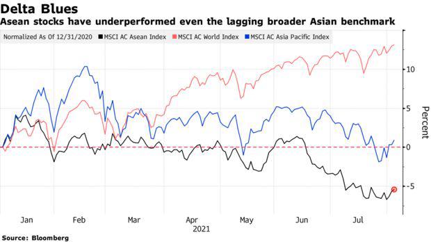 Các tài sản ở Đông Nam Á đi từ xấu tới tệ bởi sự bùng phát của biến thể Delta - Ảnh 1.