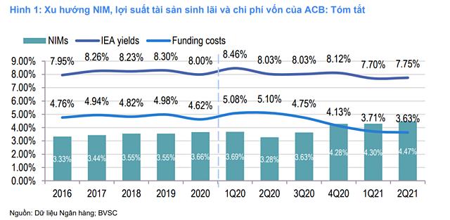 BVSC nâng dự báo lợi nhuận ACB - Ảnh 1.