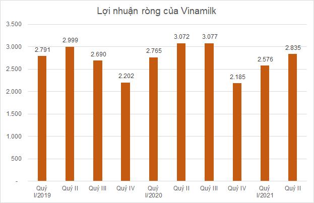 Ngành sữa quý II: Biên lợi nhuận gộp Sữa Quốc Tế vượt Vinamilk - Ảnh 1.