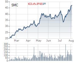 Cổ phiếu tăng phi mã từ đầu năm, SMC dùng cổ phiếu SMC và NKG để đảm bảo cho khoản vay 200 tỷ trái phiếu - Ảnh 2.