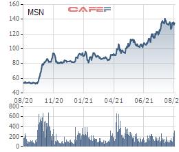 Quỹ đầu tư GIC đã bán 19,5 triệu cổ phiếu MSN, thu về hơn 2.500 tỷ đồng? - Ảnh 1.