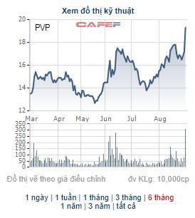 PVTrans Pacific (PVP) chốt danh sách cổ đông chi hơn 94 tỷ đồng trả cổ tức - Ảnh 1.