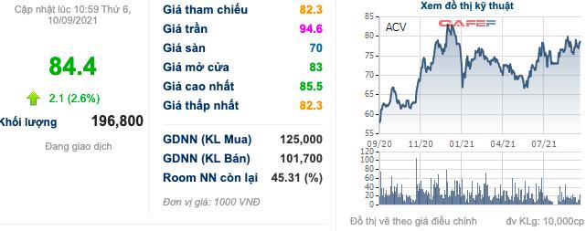 Cổ phiếu hàng không VJC, HVN, ACV… bật tăng trước thềm được cất cánh trở lại: Đã đến lúc tích luỹ? - Ảnh 5.