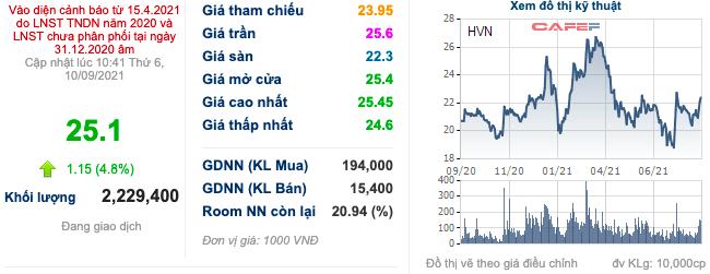 Cổ phiếu hàng không VJC, HVN, ACV… bật tăng trước thềm được cất cánh trở lại: Đã đến lúc tích luỹ? - Ảnh 3.