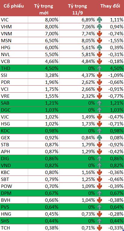 VNM ETF thêm mới 9 cổ phiếu Việt Nam, bao gồm THD, SAB, DGC, KDC, DIG, VND, DPM, PVS, SHS trong kỳ cơ cấu quý 3/2021 - Ảnh 1.