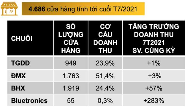 Nổi tiếng tự chủ với kênh TMĐT nhiều lượt truy cập bậc nhất Việt Nam nhưng Thế Giới Di Động vừa mở thêm cả gian hàng trên Shopee - Ảnh 4.